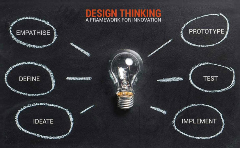 Design Thinking in ecommerce en de onbenutte kracht van innovatie