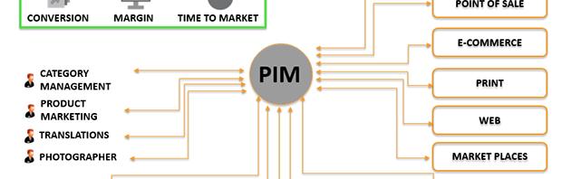 De heilige graal: PIM