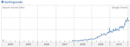 google-trends-kortingscode