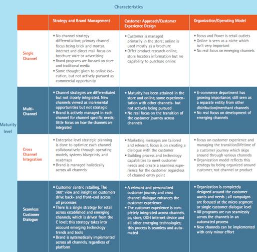 hoe pakt u cross-channel reatil in uw organisatie aan