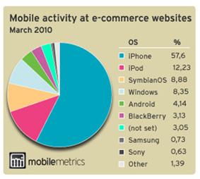 Hoe ziet de Nederlandse Mobile Commerce markt eruit?