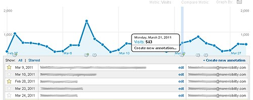 Notities maken in Google Analytics