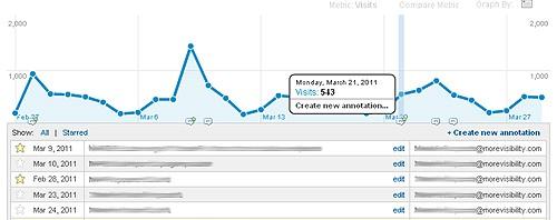Notities maken in Google Analytics