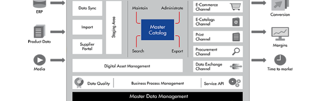 Product Informatie Management