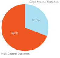 single-multi-site-consumers