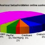 online-betaal-voorkeuren