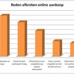 Volgens onderzoek de belangrijkste redenen van het afbreken van een online aankoop