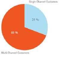 single-multi-site-consumers